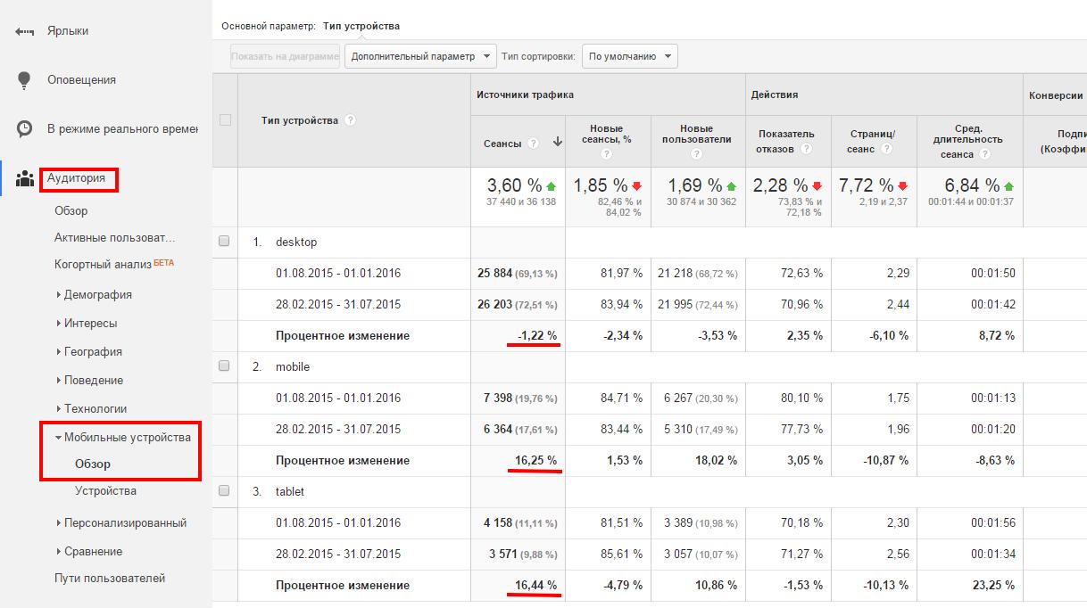 5 отчетов в Google Analytics, которые расскажут о проблемах на вашем сайте